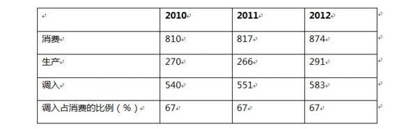 表4-1:北京市电力消费与电力生产的变化 2010-2012 (单位:亿千瓦时)