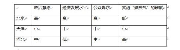 """表1-1:京、津、冀""""煤改气""""的影响因素和实施难易度"""