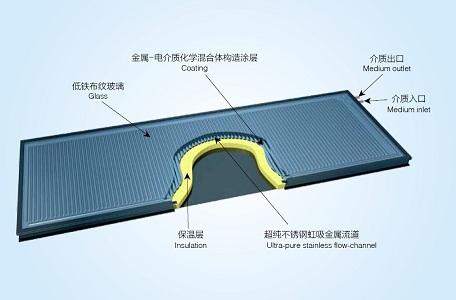 国内首条中日合资新技术太阳能集热器生产线落户济南
