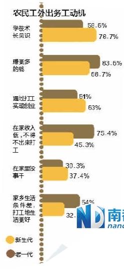 """14%新生代农民工觉得被""""城里人排斥"""""""