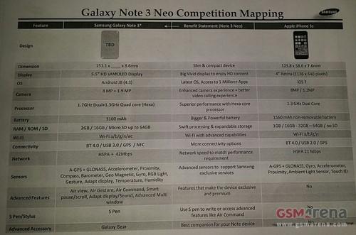 Note 3 Neo的竞争力(与Note 3/iPhone 5s对比)