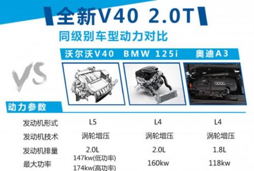 沃尔沃V40将搭新2.0T引擎 功率大幅提升