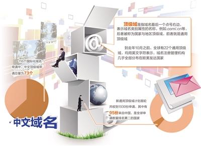 中文通用顶级域开放注册