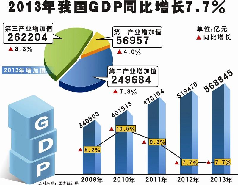 去年全国GDP增7.7%(图)