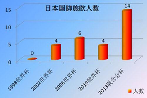 日本旅欧球员人数统计图