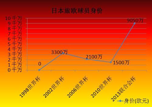 日本旅欧球员身价统计图