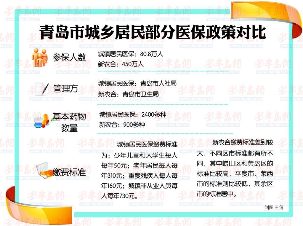 城乡居民养老并轨_青岛城乡居民将医保合一 退休养老金将继续上涨-搜狐青岛
