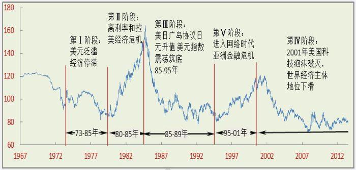 伯南克时代临近谢幕,qe造就全球资产乾坤大挪移(组图)图片