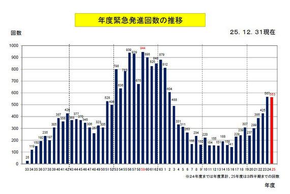 据英国《简氏防务周刊》1月29日报道,日本航空自卫队在2013年10月到12月期间紧急起飞拦截中国飞机的次数急剧增加。
