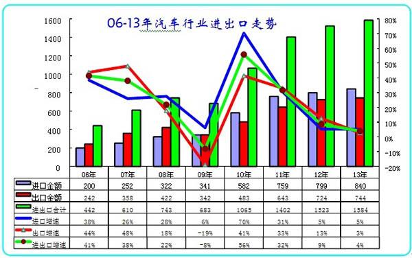 图表 1 中国06-13年汽车及零部件进出口走势