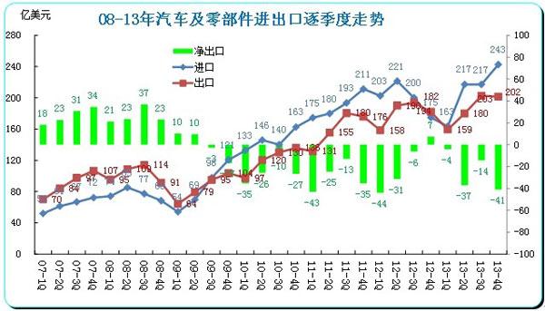 图表 3 中国汽车及零部件08-12年逐季走势