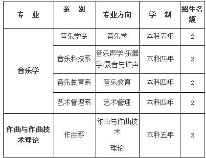中国音乐学院2014年本科招生校外考点考试简章(图)