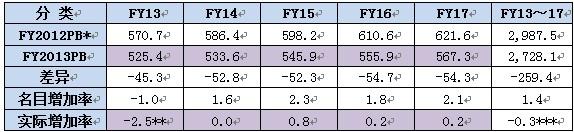 表-3:美国 FY 2013~2017 国防预算