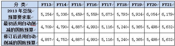 表-5:2013~2021自动削减下的国防预算