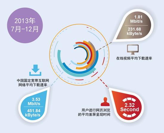 宽带发展联盟:中国宽带平均下载速率3.53Mb/s