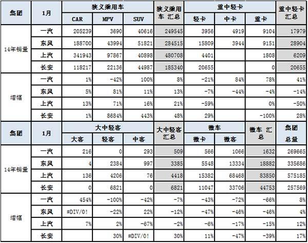 2014年1月份 中国汽车市场产销分析报告-东风