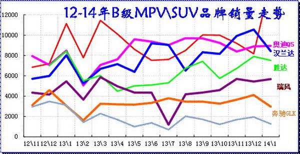 图表 47 B级MPV\SUV 市场12-2014年走势