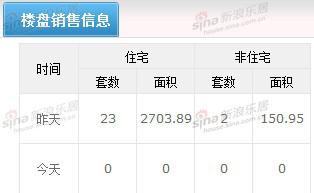 大庆房产2月20日房屋交易量实现25套(组图)