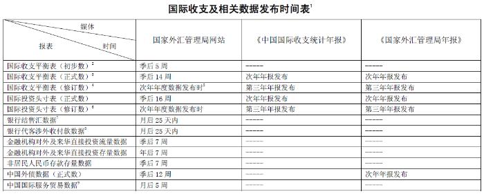 布 国际收支及相关数据发布时间表 图