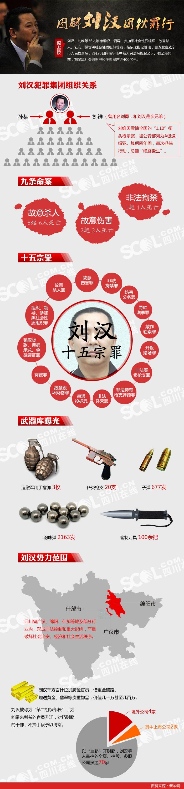 ・图解刘汉团伙罪行