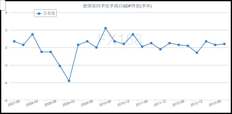 gdp季调_2017年全球宏观经济与大宗商品市场周报(3)