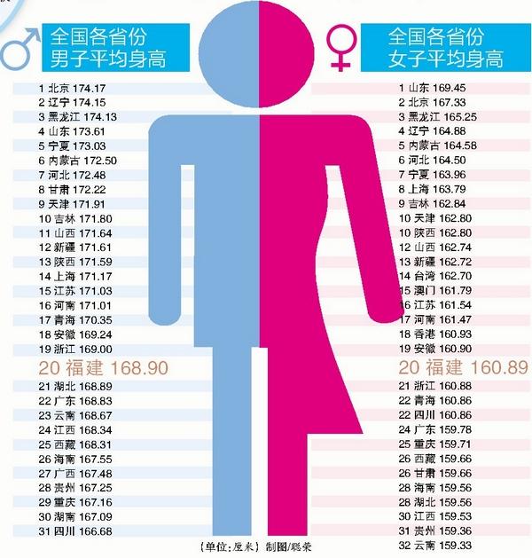 网传中国各省男女平均身高表福建男不足169米