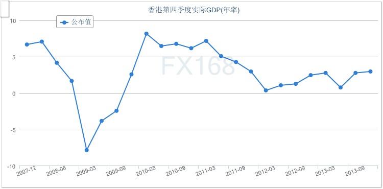 香港四季度实际GDP年率增长3.0%(图)