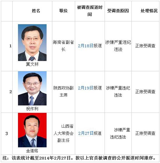 金道铭谁的秘书_山西人大副主任金道铭系2014年第3位被查省部级官员(图)