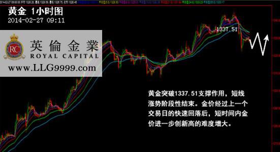 英伦金业「黄金交易日评」: QE缩减预期重返市场,黄金1345遇阻回落