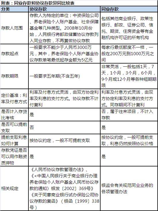 周文渊:协议存款和同业存款的异同比较