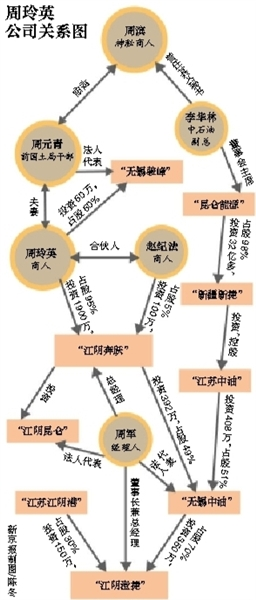 去年12月1日,周元青夫妇从无锡家中被专案组带走。
