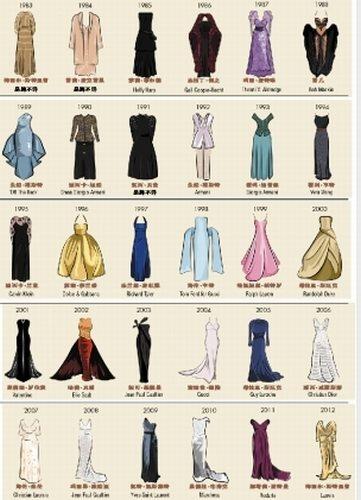 MediaRun digital日前就绘制出历年奥斯卡影后穿的礼服图鉴