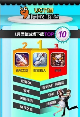 ...游戏《恋舞ol》本月升至第四这主要是由于本月迎来了学生寒...