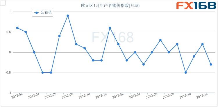 (欧元区PPI月率走势图 来源:FX168财经网)