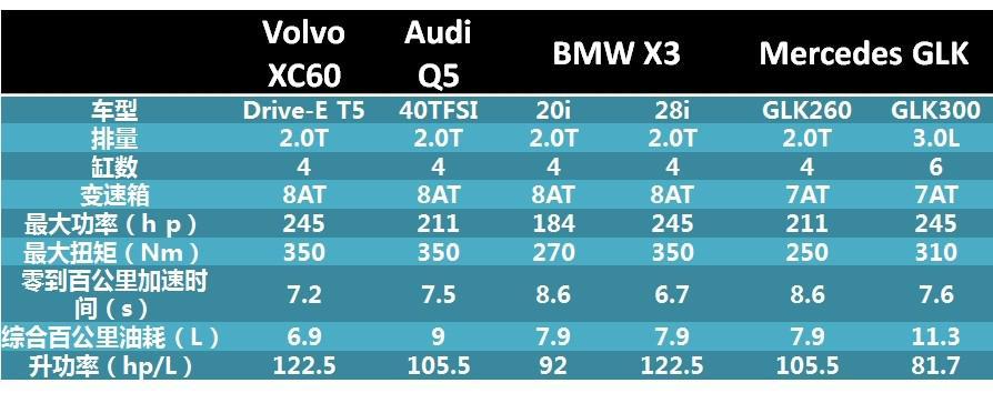 沃尔沃全新Drive-E 引领豪华车企发展理念创新
