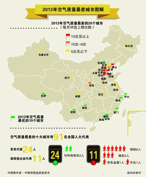 """3月5日、6日两天,上海和广东的全国人大代表都被习近平总书记问了同一个问题:""""现在的PM2.5是多少?"""""""