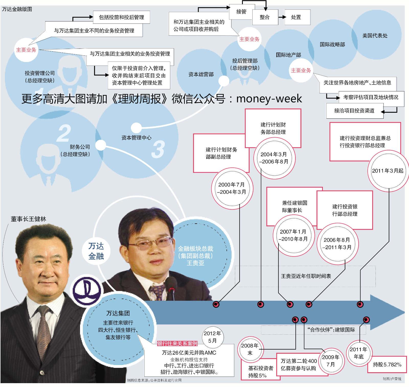 首富王健林秘密打造万达金融:挖建行高管王贵