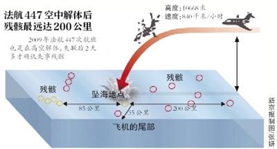 """""""救援区域海流预报""""监控的可能失事地点附近9日(上)和10日(下)零时的海洋表层流场。"""