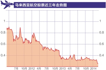 马航股票在周一亚太市场交易时间中一度大跌超