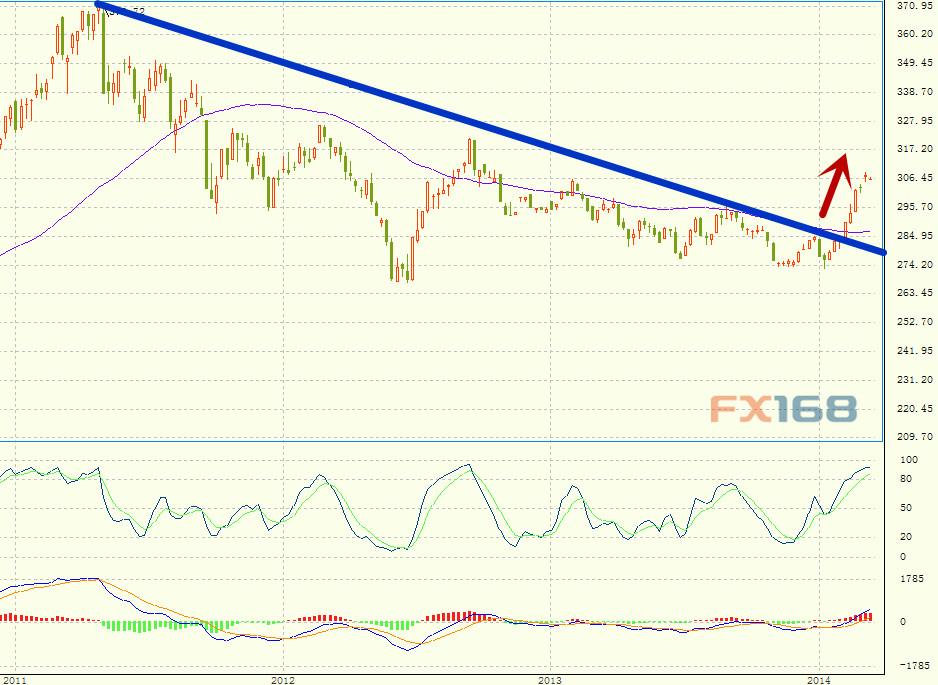 (蓝线:CRB商品指数;黄线:现货黄金走势;绿线:CPI同比增速。来源:彭博,FX168财经网)