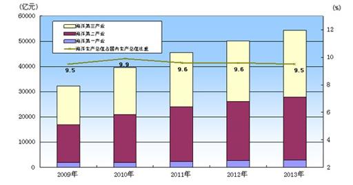 我国海洋经济发展现状为总量稳步增长