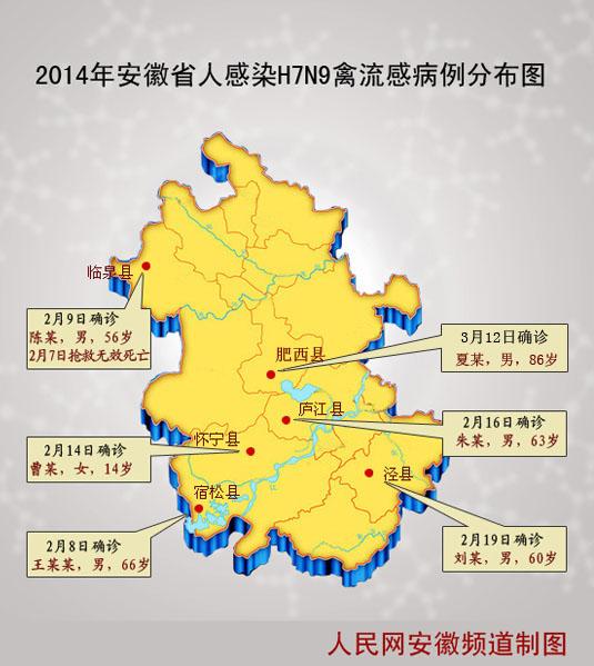 人民网合肥3月12日电(记者 刘颖)据安徽省卫生厅3月12日通报,安徽省新确诊1例人感染H7N9禽流感病例。