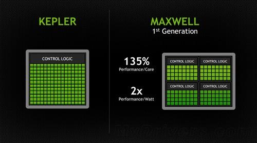 除此之外,Maxwell还具备更大容量的L2缓存(由256K提升至2M),核心向显存发送的请求更少,对显存带宽的依赖也更低。