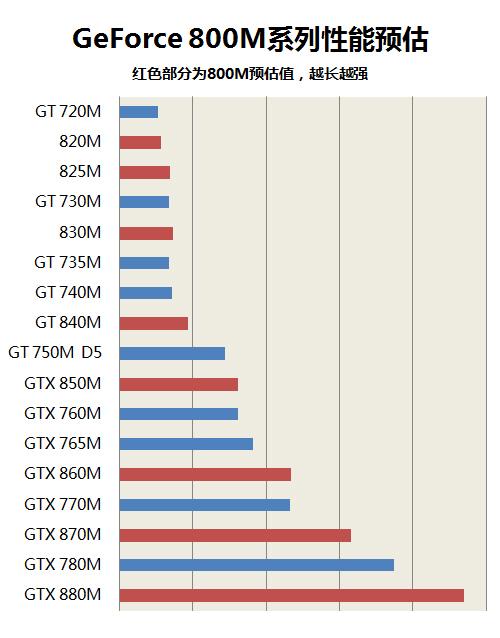 效能更高!NVIDIA GeForce 800M系列解析