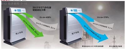 """一消费者称维修飞利浦净化器""""折腾""""一个月;雾霾天致空气净化器大卖,一些厂商趁机涨价"""