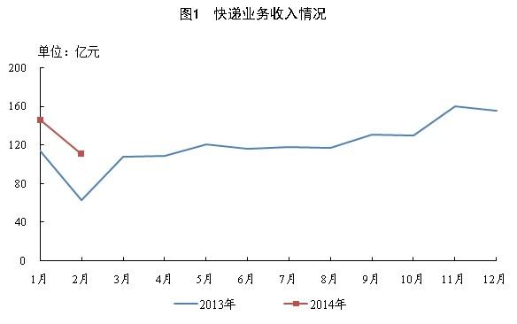国家邮政局:2月份快递业务量同比增长94.2%