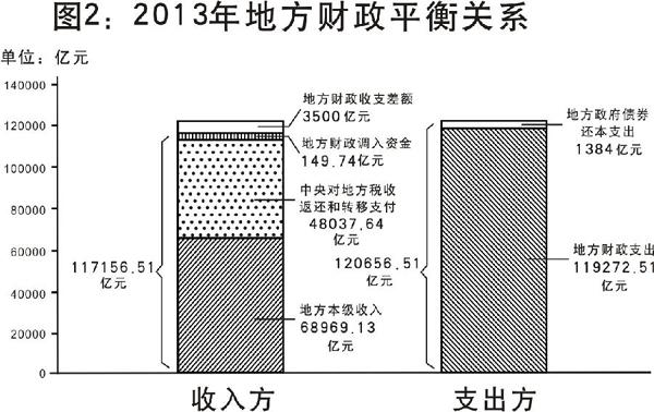 图1:2013年中央财政平衡关系 新华社发