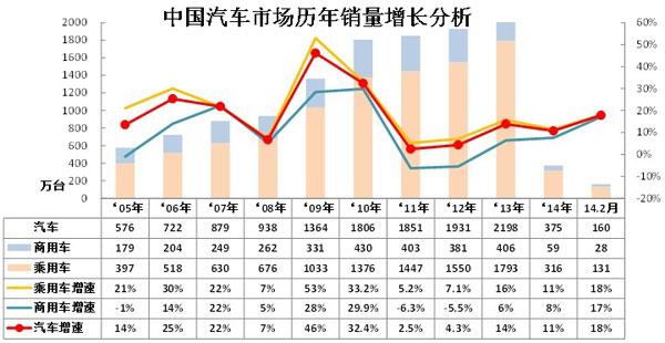 2014年2月份 中国汽车市场产销分析报告-上汽