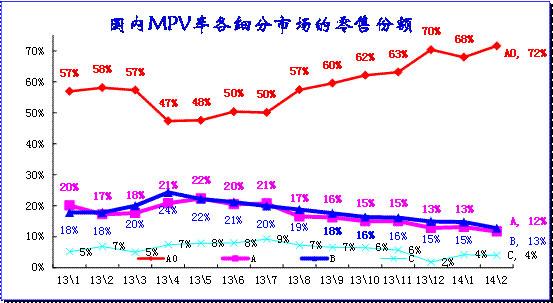 图表 29 MPV细分市场月度态势
