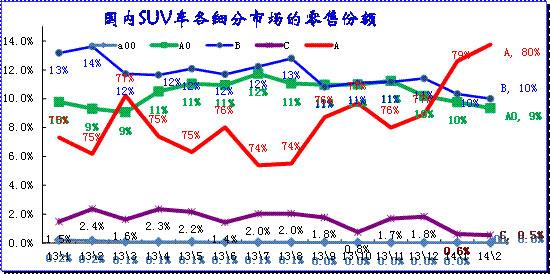 图表 31 SUV各细分市场月度走势
